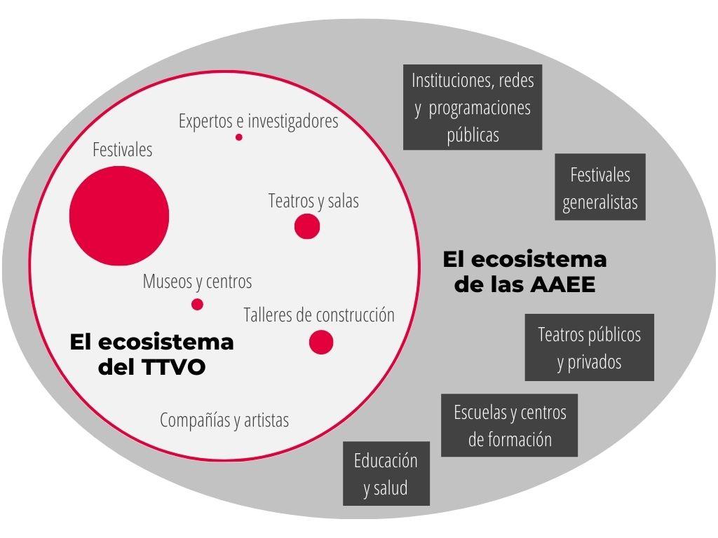 ecosistemaTTVO-AAEE